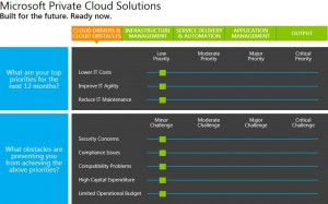 Microsoft Private Cloud Assessment Tool