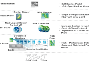 VMware NSX Components & Architecture Part – 2