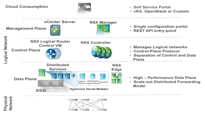 VMware NSX Components
