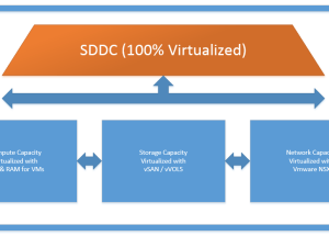 VMware NSX : Why we need it in SDDC.