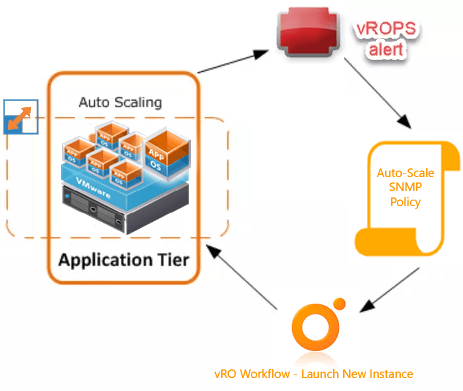 Auto-Scale vRA workloads with vROPS,vRO and NSX.