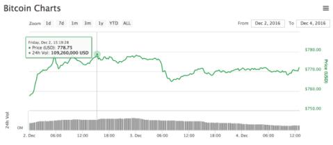 bitcoin-cima