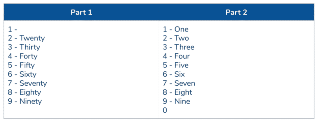 Numbers table for numbers 21-99
