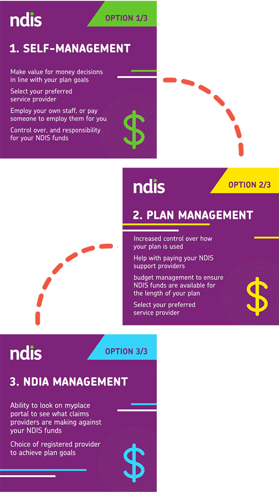 NDIS Funding Options Explained.  Ways to manage your NDIS funding.