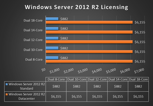 Microsoft takes a shot at VMware with Windows Server 2016 licensing