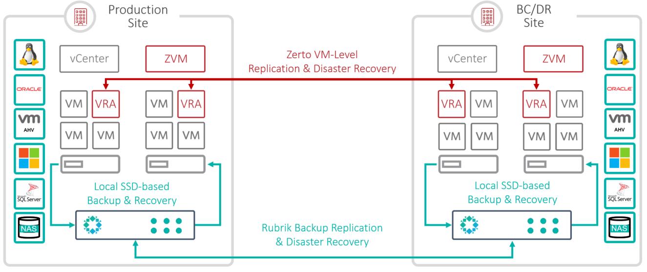Rubrik & Zerto Reference Architecture v2