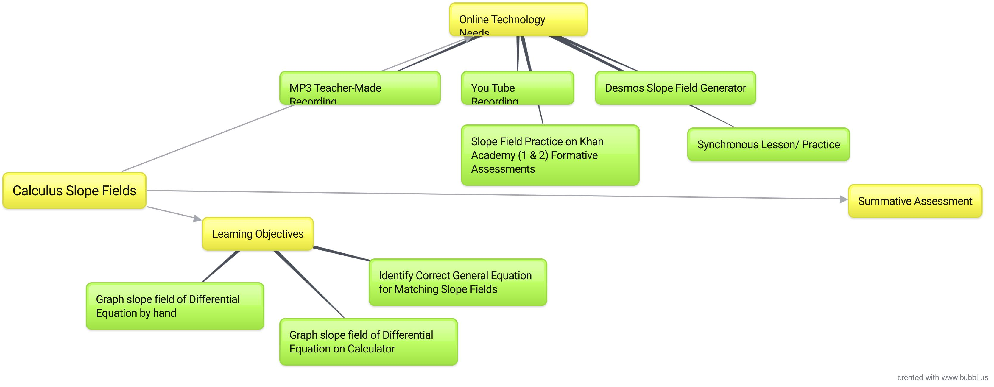 Create 1 Content Map Ms Hart S Virtual Math
