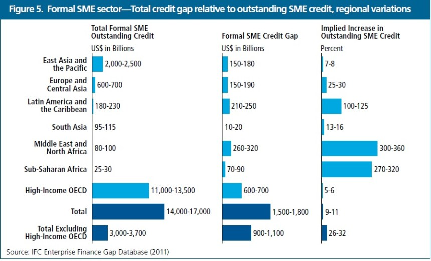 Credit Gap Formal SME