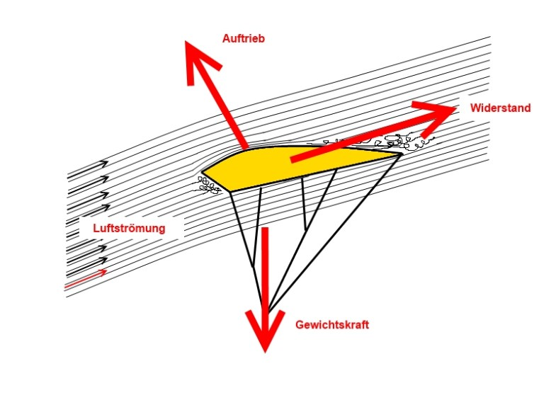 Aerodynamik - Kräfte am Flächenfallschirm