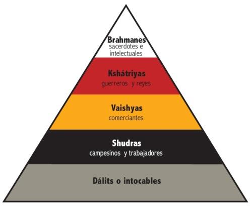 Resultado de imagem para castas indianas