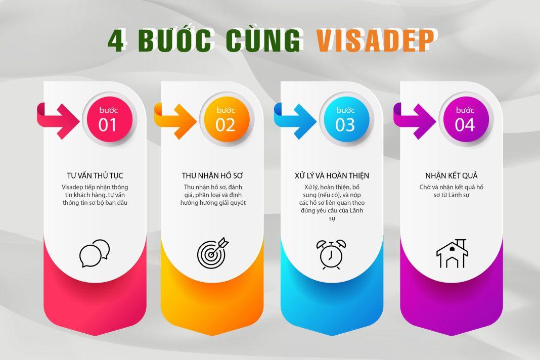 quy trình xin visa tại visadep