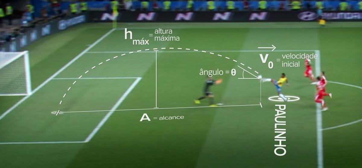 Gol de Paulinho na Copa pode cair no Enem?
