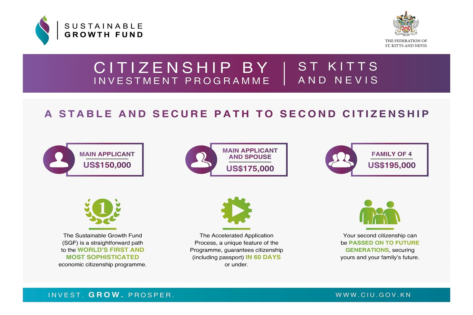 The Federation of St Kitts and Nevis provides an expedited route for carefully vetted individuals from around the world to obtain second citizenship, in exchange for a minimum US$150,000 contribution to the Sustainable Growth Fund (SGF).