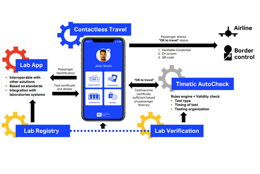 IATA Travel Pass will manage and verify the secure flow of necessary testing or vaccine information among governments, airlines, laboratories and travelers.