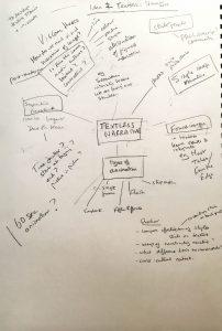 Mind Map 2: Textless Narrative