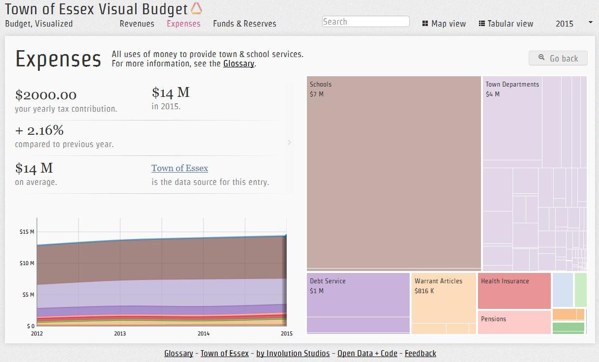 Essex Visual Budget