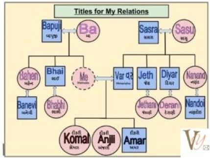 My Relations