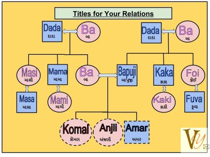 Titles for Your Relations