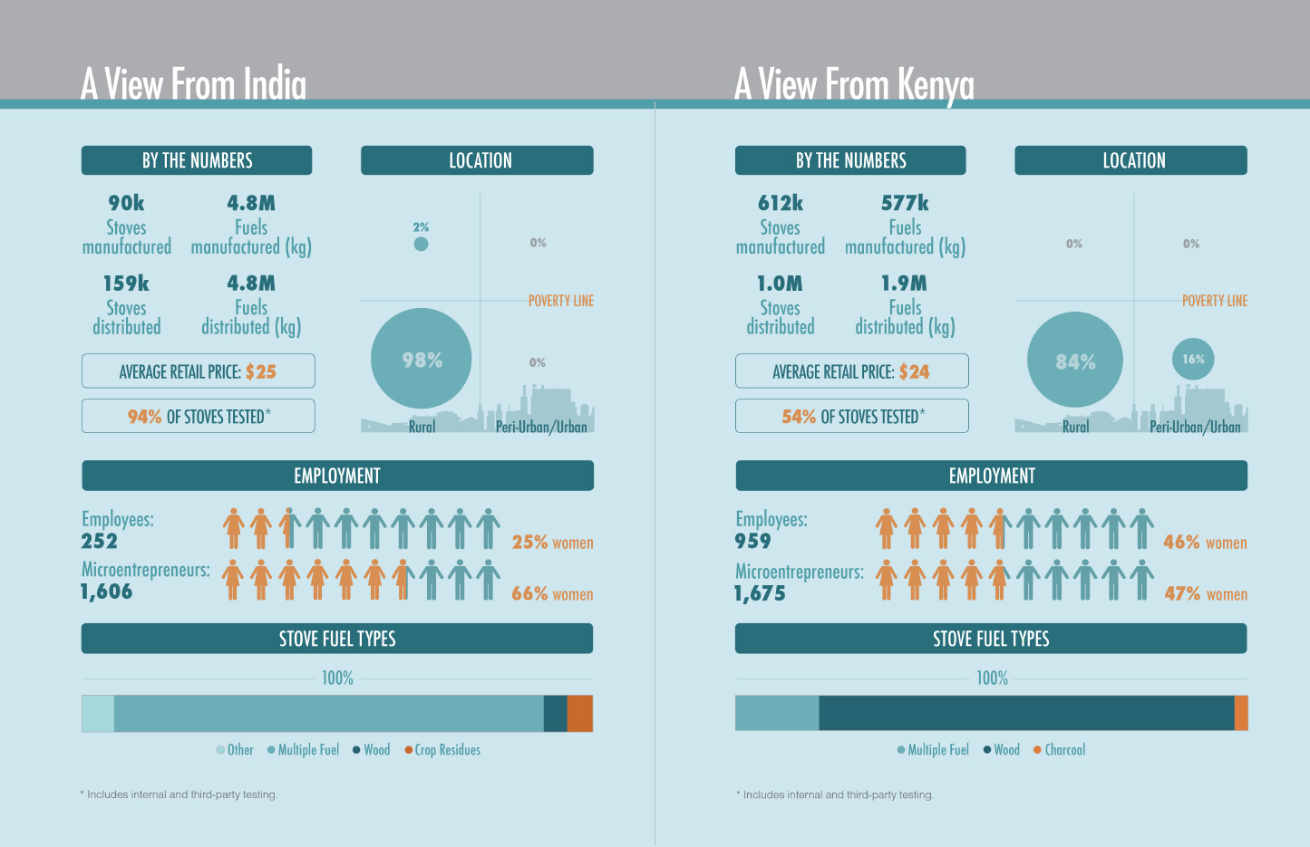 Cookstoves Report 2014 infographics