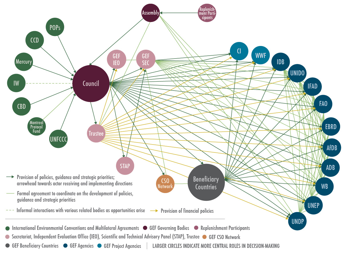 GEF Network Diagram