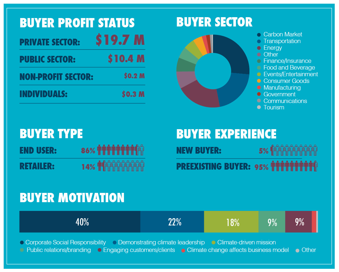 Volunary Buyers Infographic