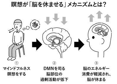 デフォルトモードネットワーク2