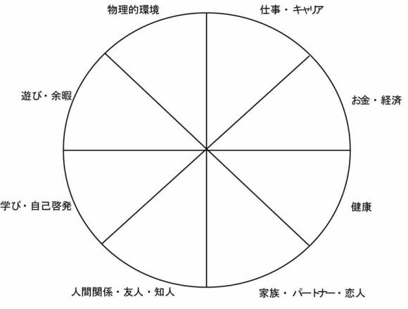 人生の輪サンブル