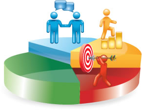 Marketing Performance Management