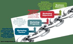 metrics chain