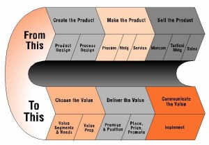 Reverse the value chain to be more customer-centric