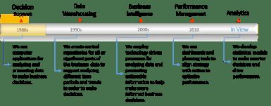 data timeline figure 1