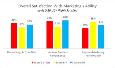 Data Ability Satisfaction figure 2