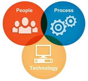 Operational excellence takes skills, processes, and technology