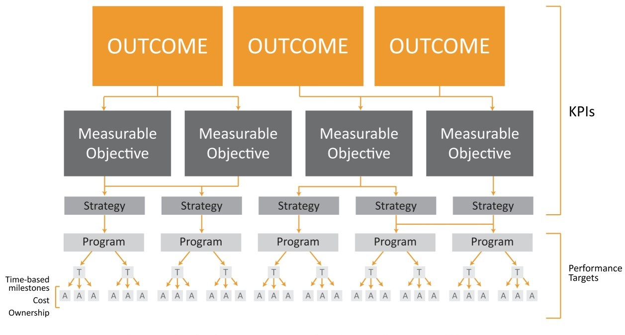 Customer Centric Measurable Plan Framework for Alignment and Accountability