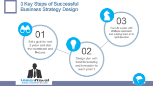 Business Strategy Design