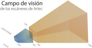 Dimensión de un escaner 3d