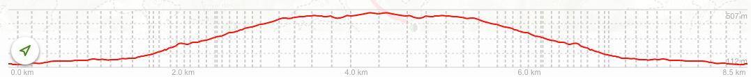 ruta senderismo 6 altimetría de finca GALATZÓ a Ses Planes