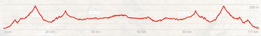 altimetria ruta 6 ciclismo calvia