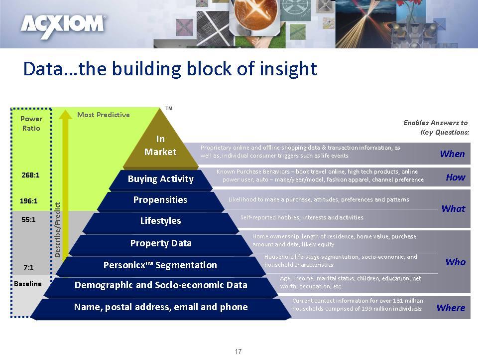 databuildingblockinsight