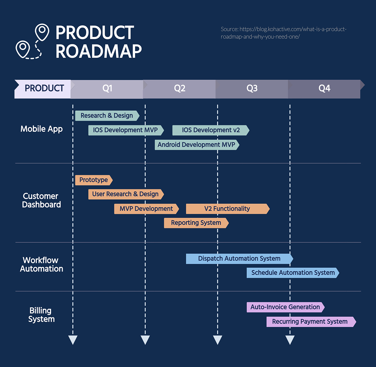Roadmap template in excel (table of contents) explanation of roadmap template in excel; 11 Downloadable Roadmap Templates For Various Use Cases
