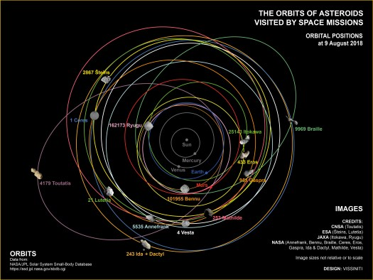 Orbits of asteroids visited by spacecraft as at 9 August 2018 of all asteroids visited by space missions (graphic - part of an infographic series depicting asteroids and comets visited by spacecraft).