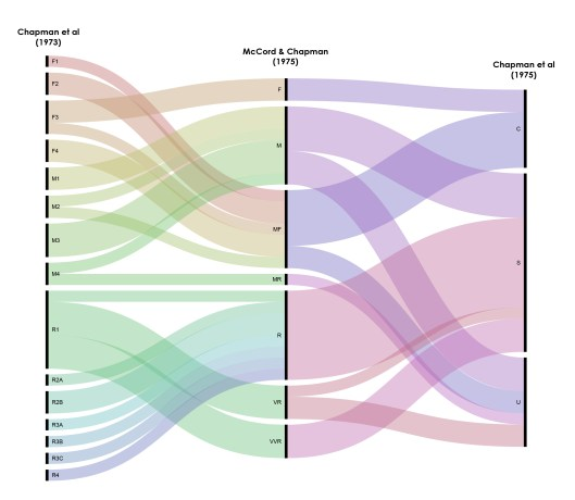 Alluvial diagram showing evolution (L-R) from 1973 to 1975 of Chapman-McCord taxonomies.