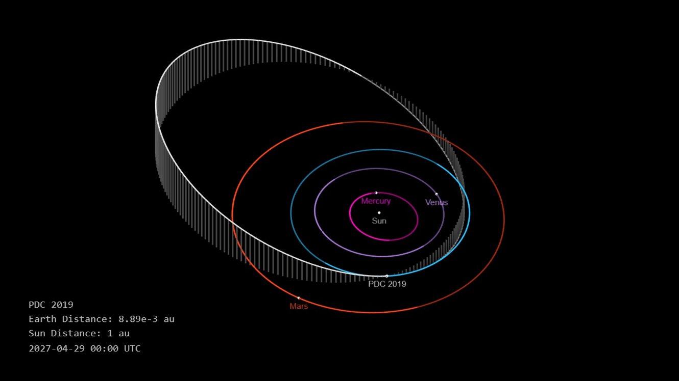 Fictitious asteroid PDC 2019 orbit and position coincidental with Earth on 29 April 2027. Making an Impact: Real vs Simulated.
