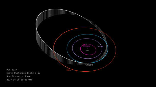 Fictitious asteroid PDC 2019 orbit and position coincidental with Earth on 29 April 2027.  Real and Simulated Asteroid and Comet Impacts.