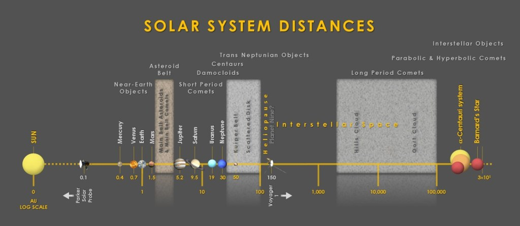 Solar System distances scale log AU showing Sun, planets, Moon, asteroids, IEOs, NEOs, comets, TNOs, KBOs, SDOs, hypothesized Planet Nine, Oort Cloud, interstellar space, Alpha Centauri planetary system. Asteroid vs Comet.