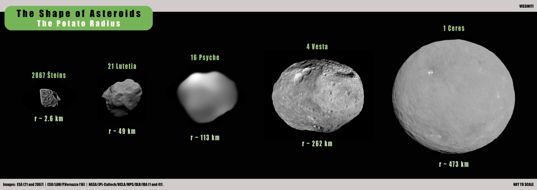 The Shape of Asteroids - The Potato Radius