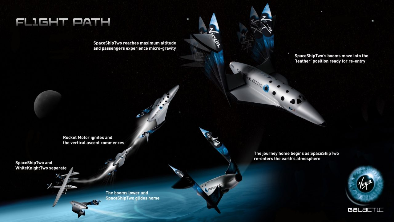 Virgin Galactic SpaceShipTwo VSS Unity and the edge of space and the Karman line