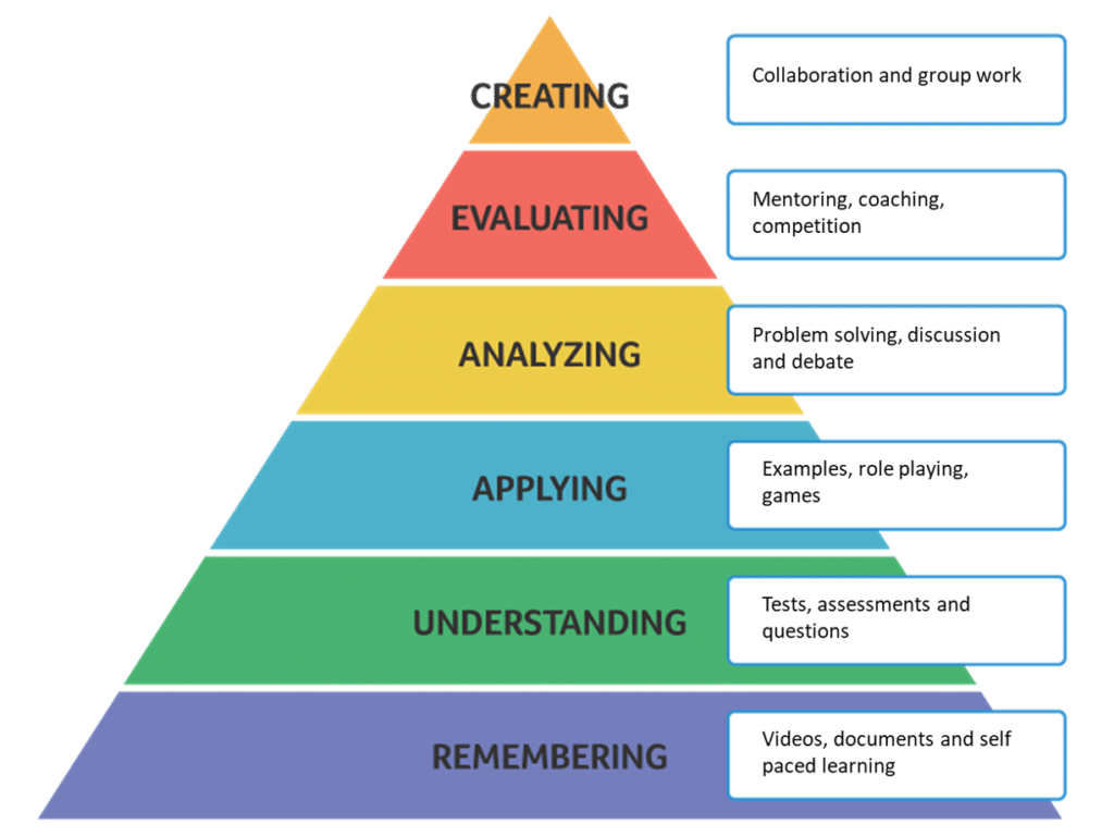 Why Digital Learning Works