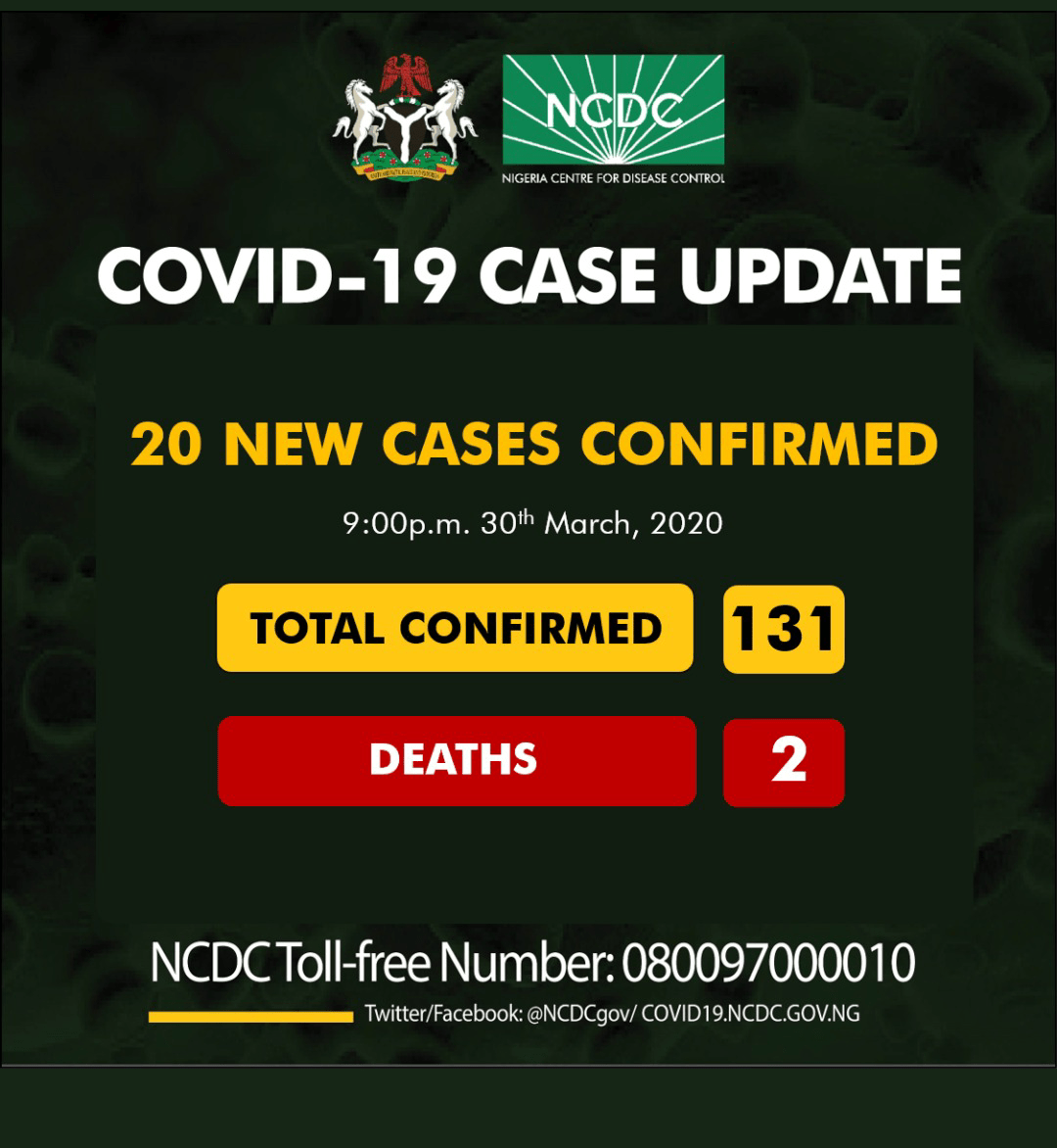 Nigeria COVID- 19 numbers hit 131 as 20 new cases are confirmed