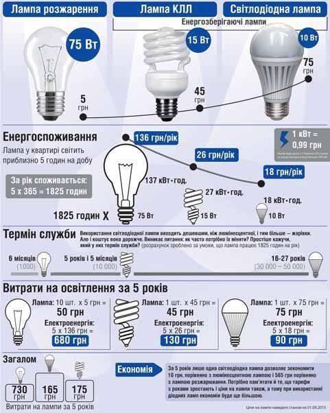 lampy-ekonomia